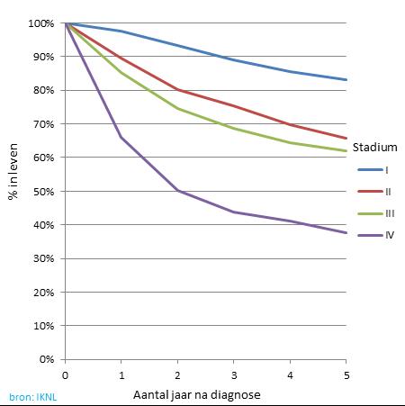 Grafiek van overleving mondkanker per stadium