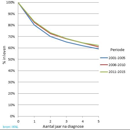 Grafiek van mensen in mondkanker van hoeveel % nog in leven zijn, na x aantal jaar na diagnose
