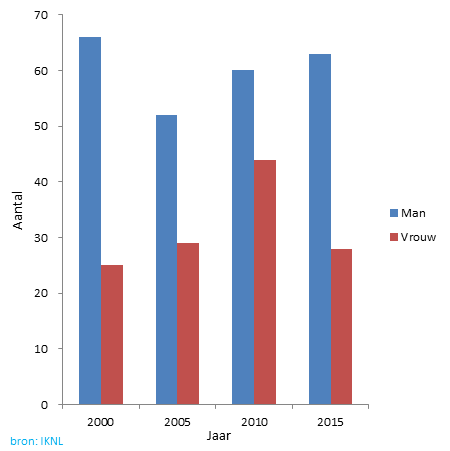 Grafiek van de hoeveelheid mannen/vrouwen neuskanker is geconstateerd