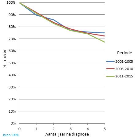 Grafiek van hoeveel % van de mensen het overleefd na diagnose neuskanker