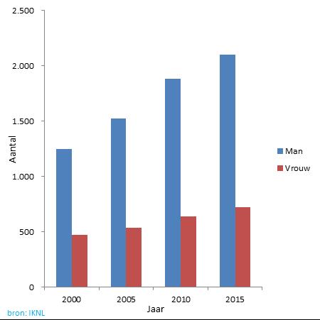 Grafiek van de hoeveelheid mannen en vrouwen slokdarm krijgen