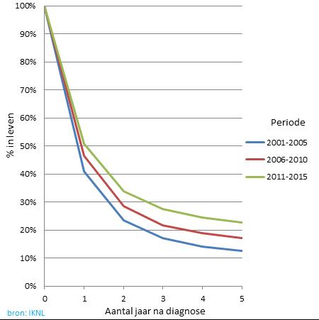 Grafiek van de hoeveelheid mensen nog inleven zijn na de diagnose