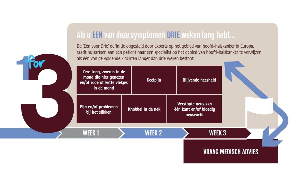 1 voor 3 schema symptomen hoofd-halskanker